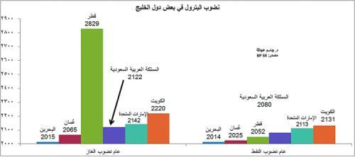 Petroleum - graph