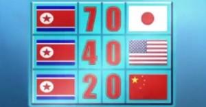بالفيديو: صدّق أو لا تصدّق.. كوريا الشمالية تعلن وصولها الى نهائي كاس العالم في البرازيل !