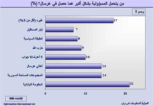 statistik - lebanone