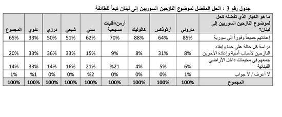 statistik - lebanone1