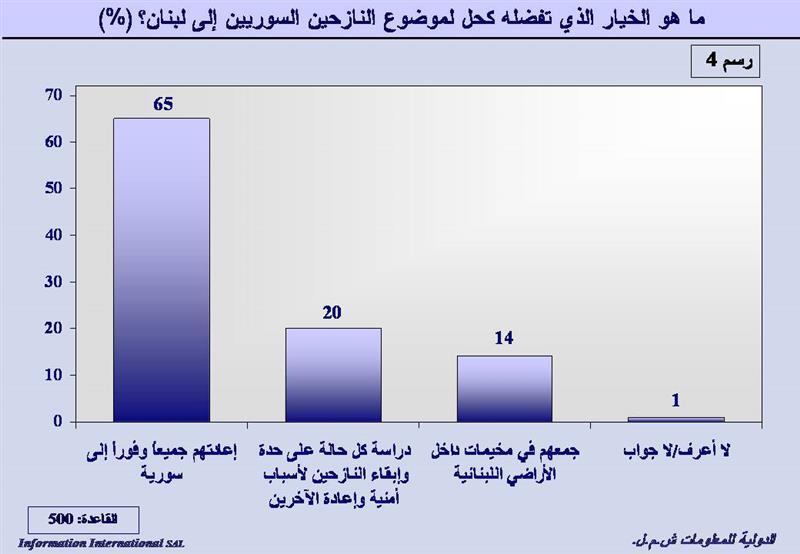 statistik - lebanone2