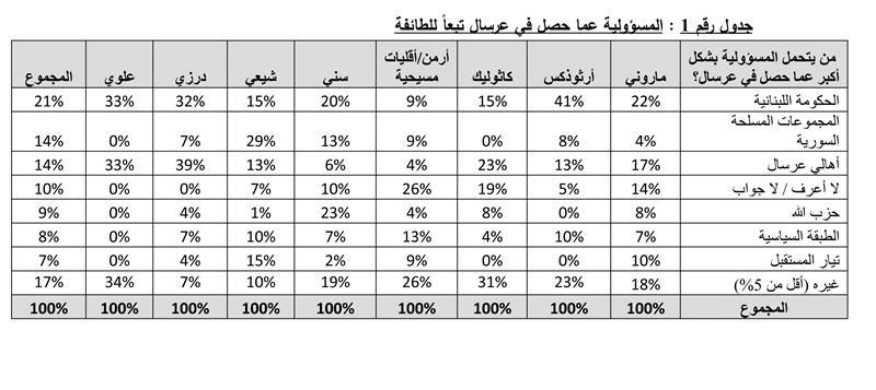 statistik - lebanone3