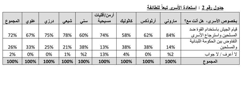 statistik - lebanone4