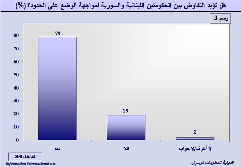 statistik - lebanone5