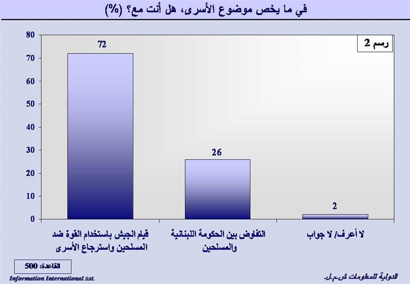 statistik - lebanone6