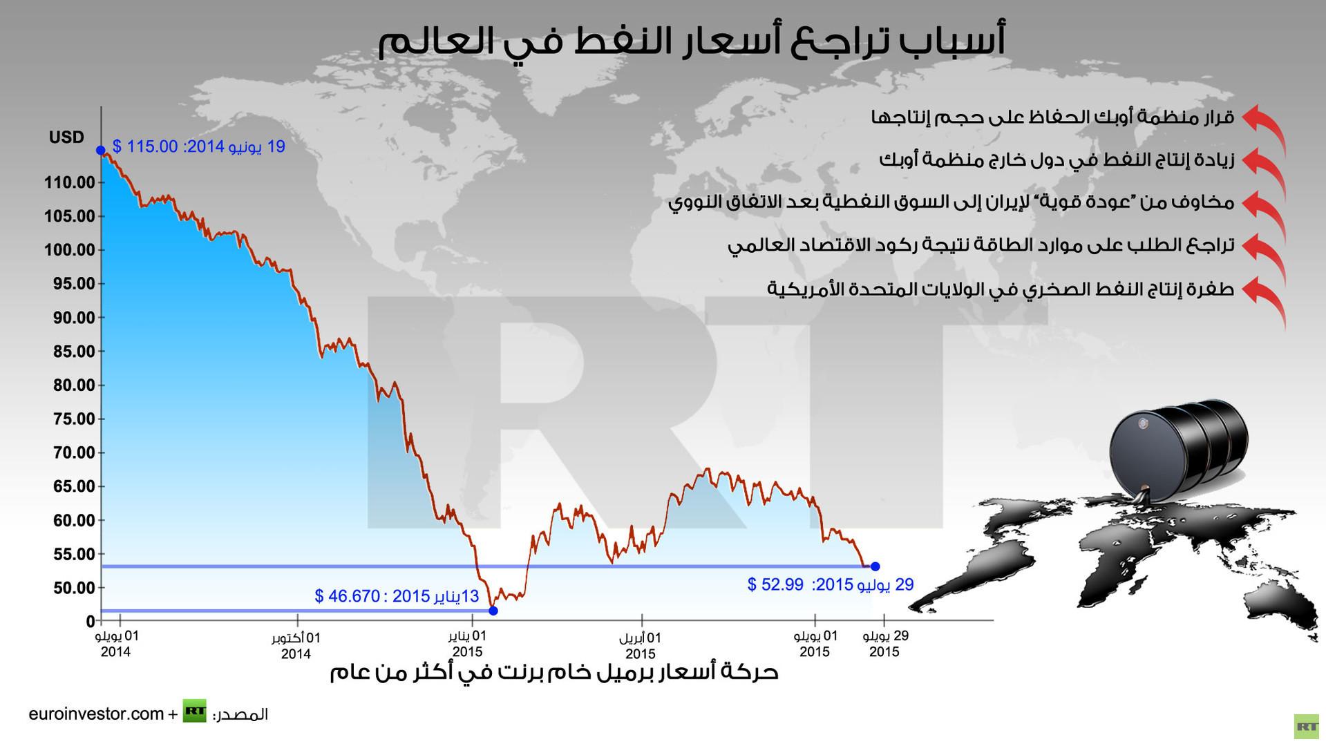 أسباب تراجع أسعار النفط في العالم