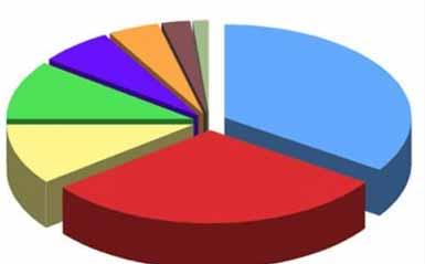 60% من الاسرائيليين غير راضين عن أداء حكومة نتنياهو