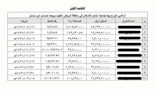 محمد بن سلمان يسطو على املاك العامة