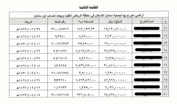 """الاراضي التي كان يتبرع بها المواطنون السعوديون الى جمعية """"سلمان للاسكان"""""""