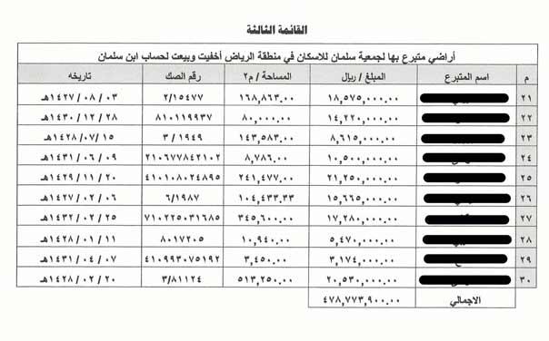 """الاراضي التي كان يتبرع بها المواطنون السعوديون الى جمعية """"سلمان للاسكان"""" ويسطو عليها محمد بن سلمان"""