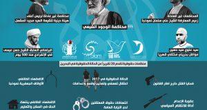 منظمات حقوقية تقدم 20 تقريراً إلى مجلس حقوق الإنسان عن الحالة الحقوقية في البحرين