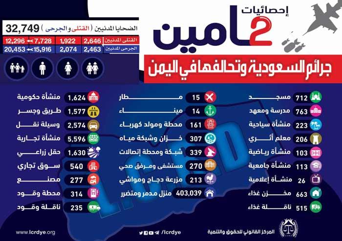 ماهي نتائج العدوان السعودي على اليمن؟
