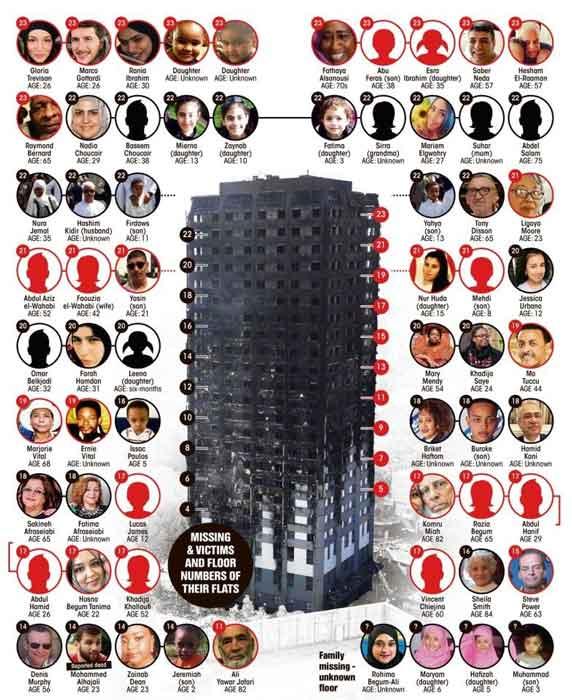 بريطانيا : 65 مفقودا في حريق برج غرينفل في لندن