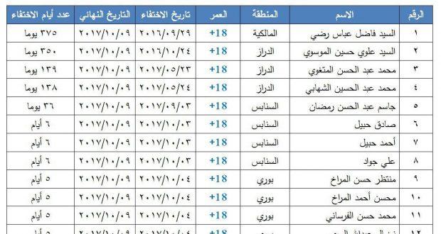 منتدى البحرين يرصد استمرار حالات الاختفاء القسري لـ 12 مواطناً في عدد من المناطق البحرينية